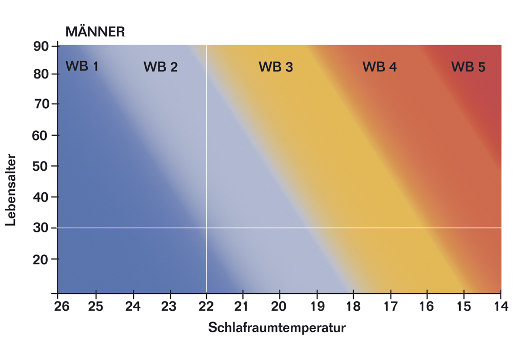 Waermebedarfsmesser-Maenner