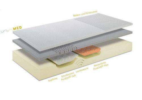 grosana kaltschaummatratze airflex spring 180 betten kraft. Black Bedroom Furniture Sets. Home Design Ideas